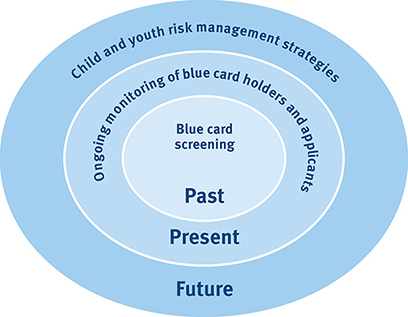 Diagram illustrating the blue card system - Past - Blue card screening, Present - Ongoing monitoring of blue card holders and applicants, Future - Child and youth risk management strategies